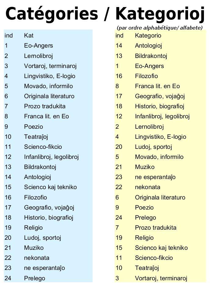 Catégories / Kategorioj